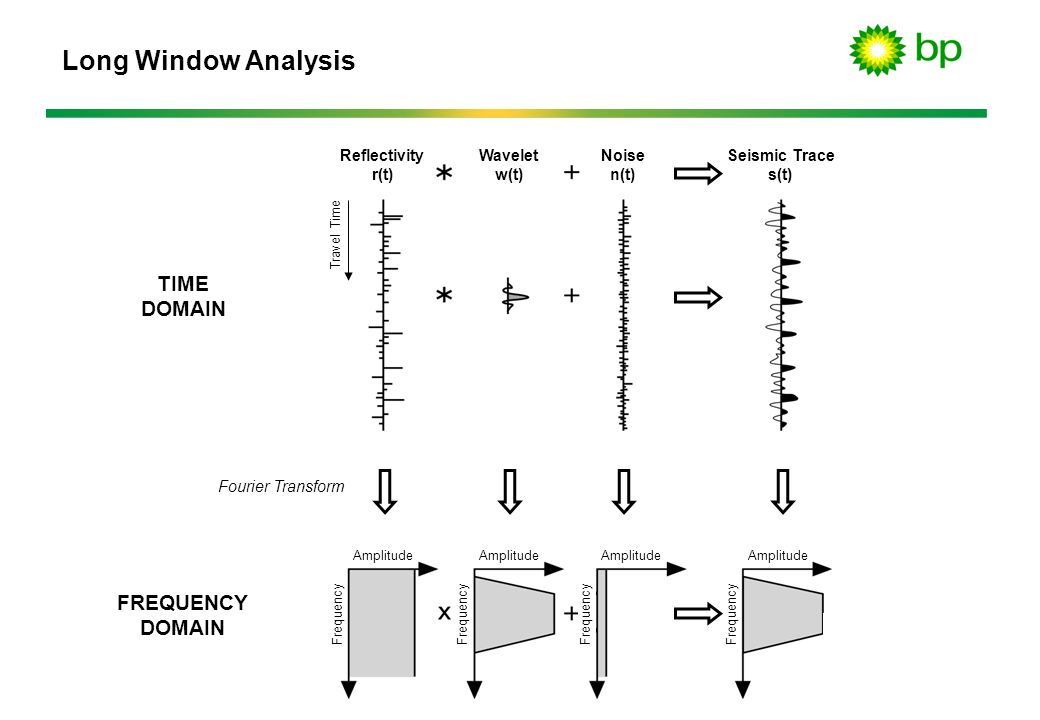 Long Window Analysis TIME DOMAIN FREQUENCY Reflectivity r(t)