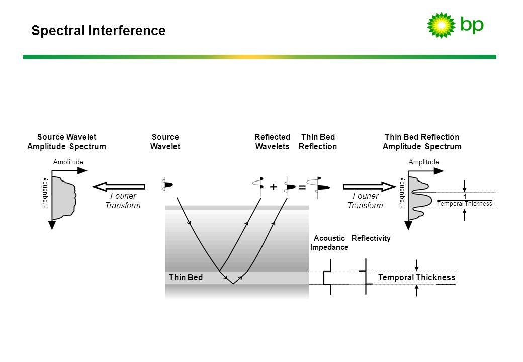 Spectral Interference