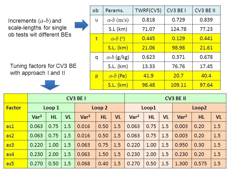 ob Params. TWRF(CV5) CV3 BE I. CV3 BE II. u. a-b (m/s) 0.818. 0.729. 0.839. S.L (km) 71.07.