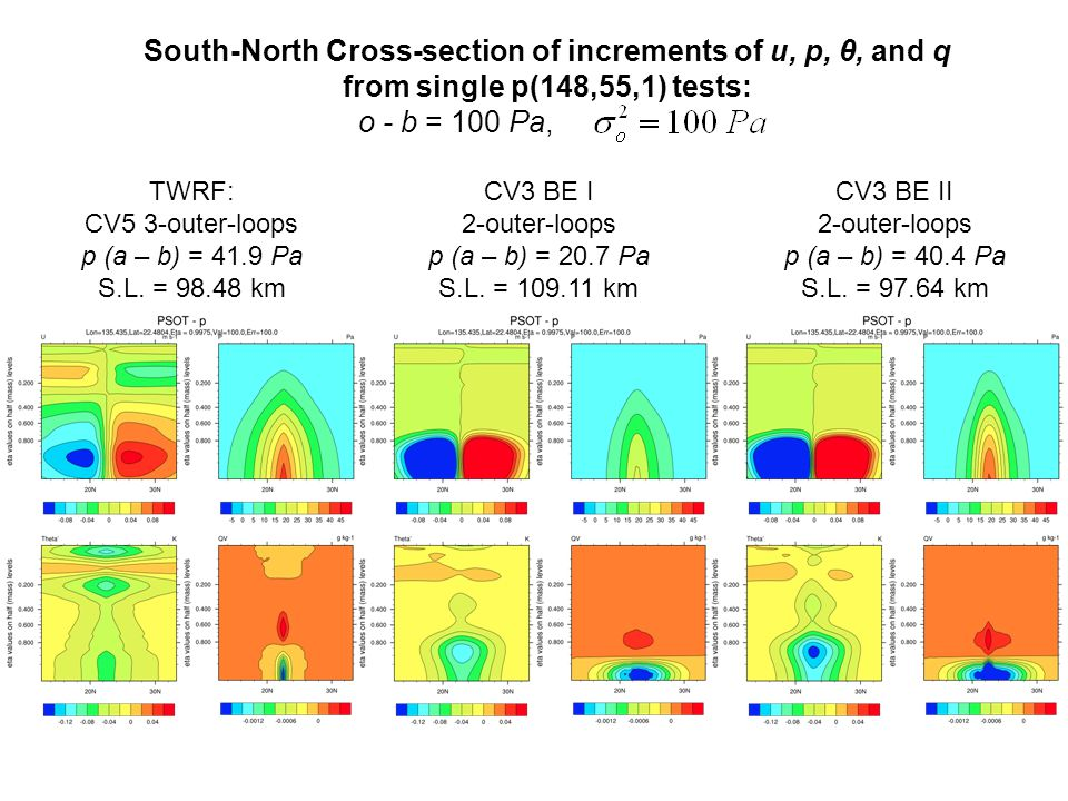 South-North Cross-section of increments of u, p, θ, and q