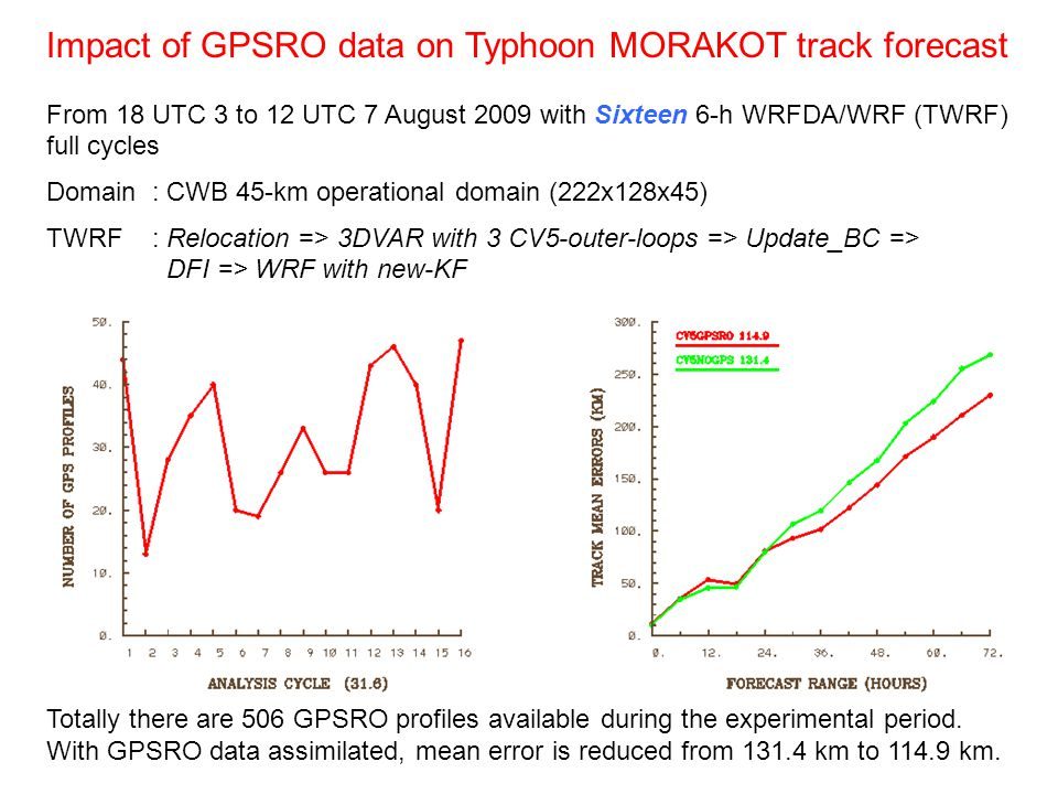 Impact of GPSRO data on Typhoon MORAKOT track forecast