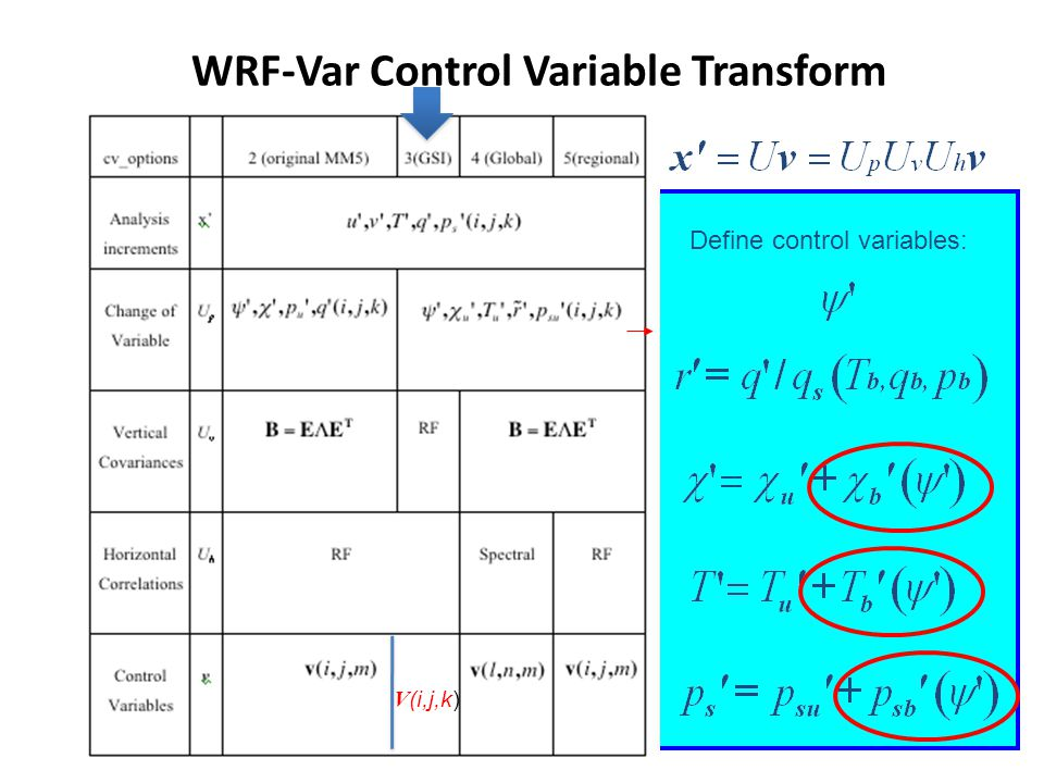 WRF-Var Control Variable Transform