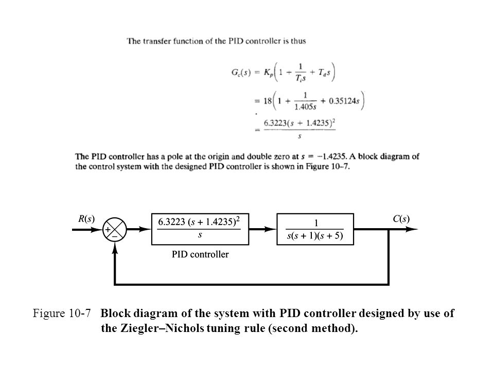 Figure 10-7 Block diagram of the system with PID controller designed by use of the Ziegler–Nichols tuning rule (second method).