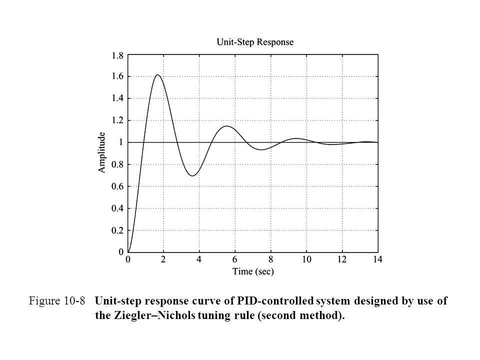 Figure 10-8 Unit-step response curve of PID-controlled system designed by use of the Ziegler–Nichols tuning rule (second method).