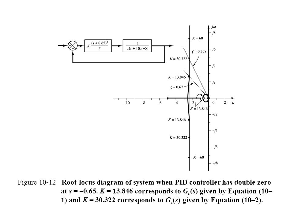 Figure 10-12 Root-locus diagram of system when PID controller has double zero at s = –0.65.