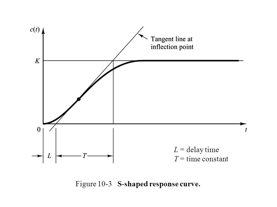 L = delay time T = time constant Figure 10-3 S-shaped response curve.