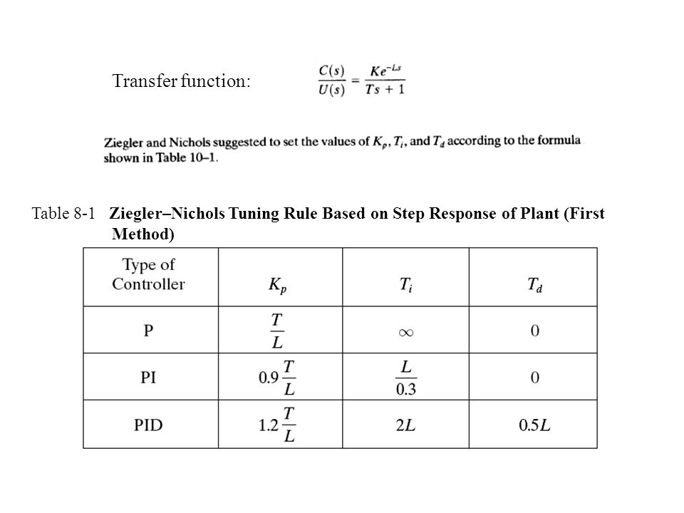 Transfer function: Table 8-1 Ziegler–Nichols Tuning Rule Based on Step Response of Plant (First Method)