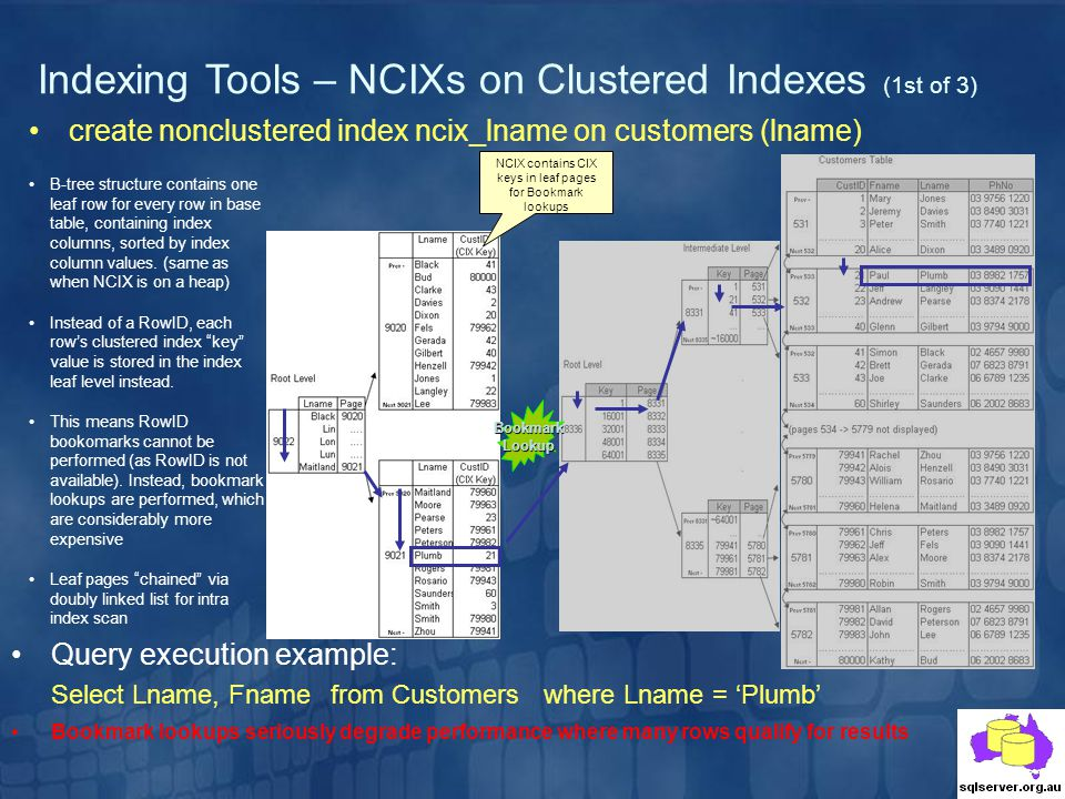 NCIX contains CIX keys in leaf pages for Bookmark lookups