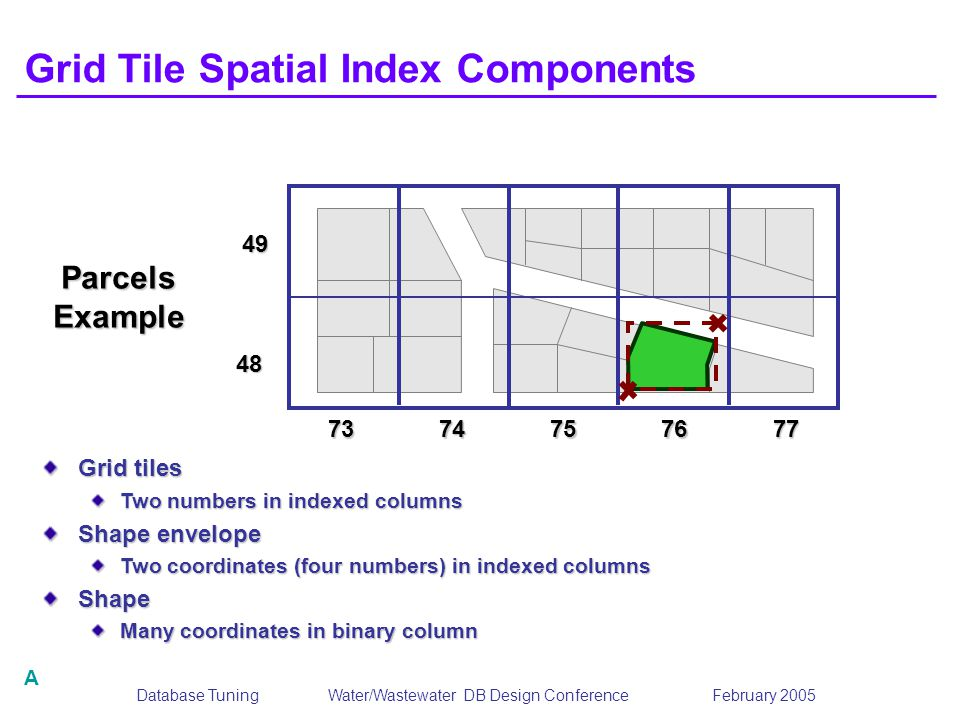 Grid Tile Spatial Index Components