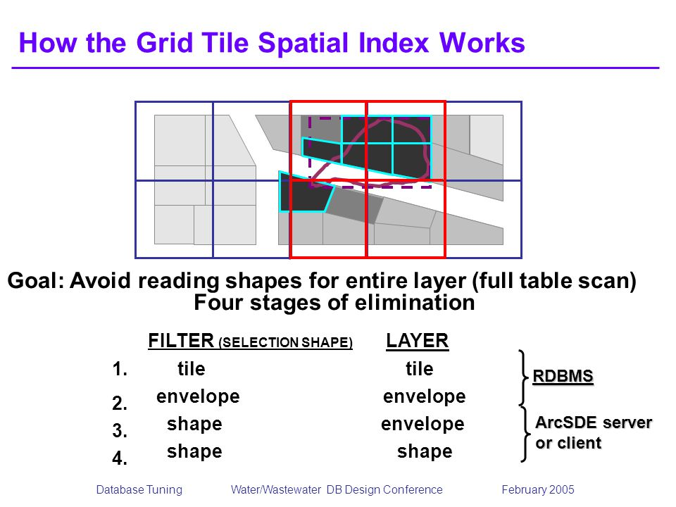 How the Grid Tile Spatial Index Works