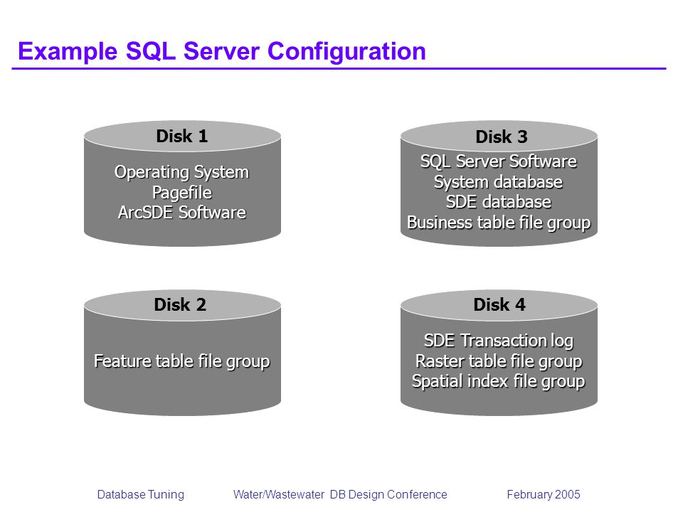 Example SQL Server Configuration