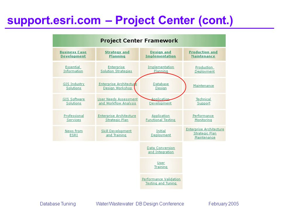 support.esri.com – Project Center (cont.)
