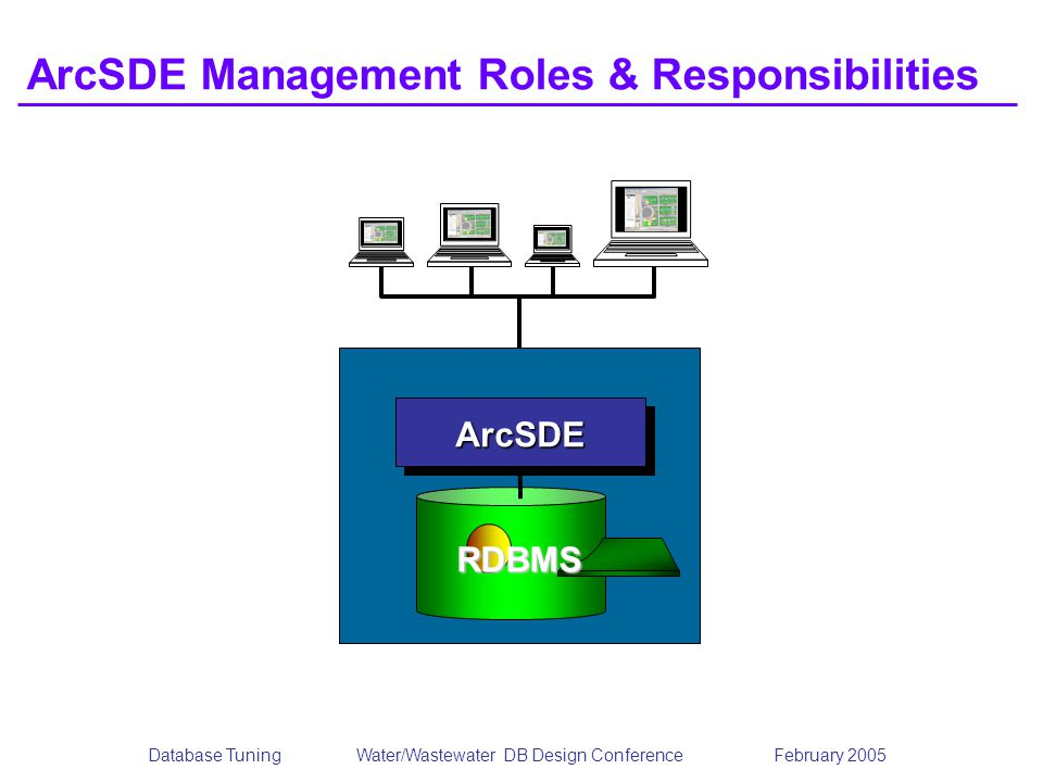 ArcSDE Management Roles & Responsibilities