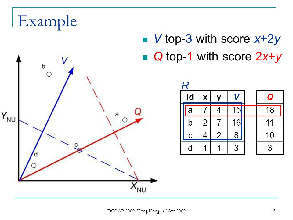 Example V top-3 with score x+2y Q top-1 with score 2x+y R id x y V a 7
