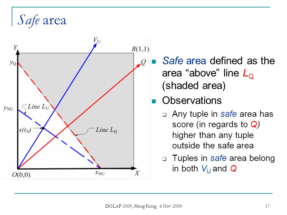 Safe area Safe area defined as the area above line LQ (shaded area)