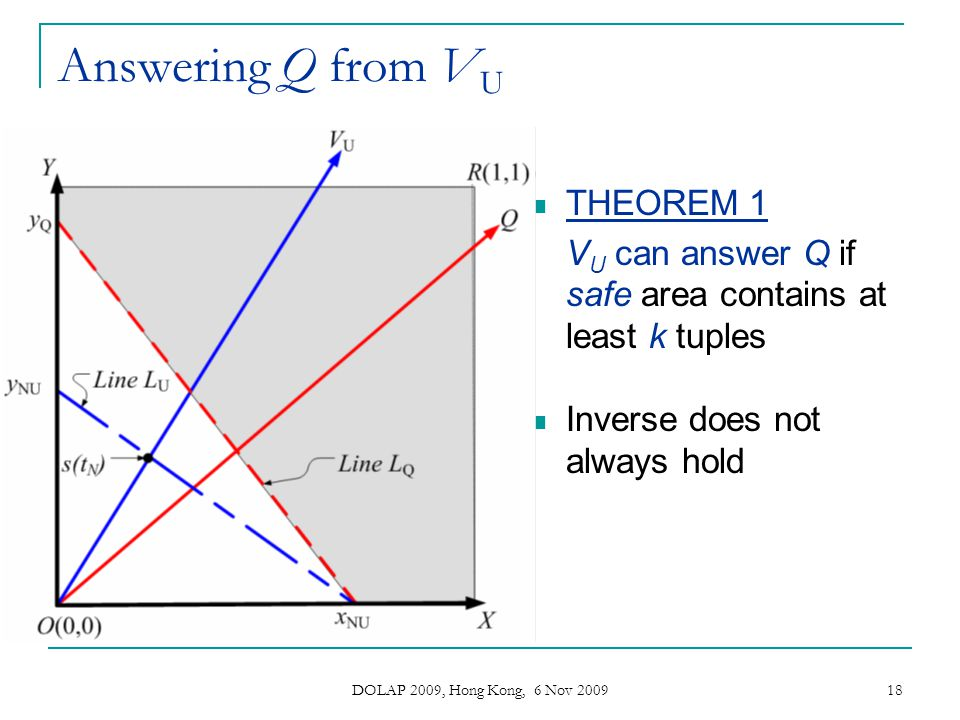 Answering Q from VU THEOREM 1
