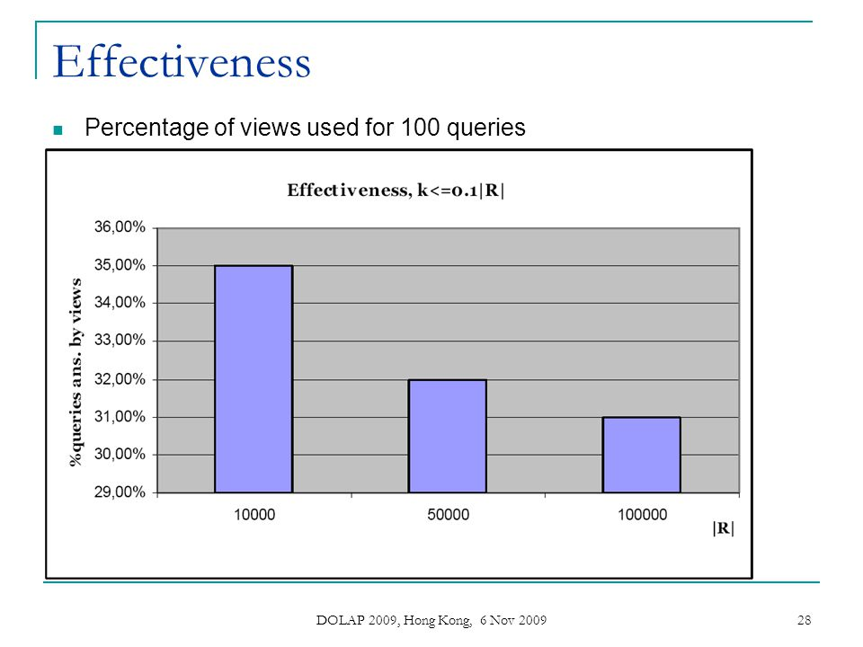 Effectiveness Percentage of views used for 100 queries