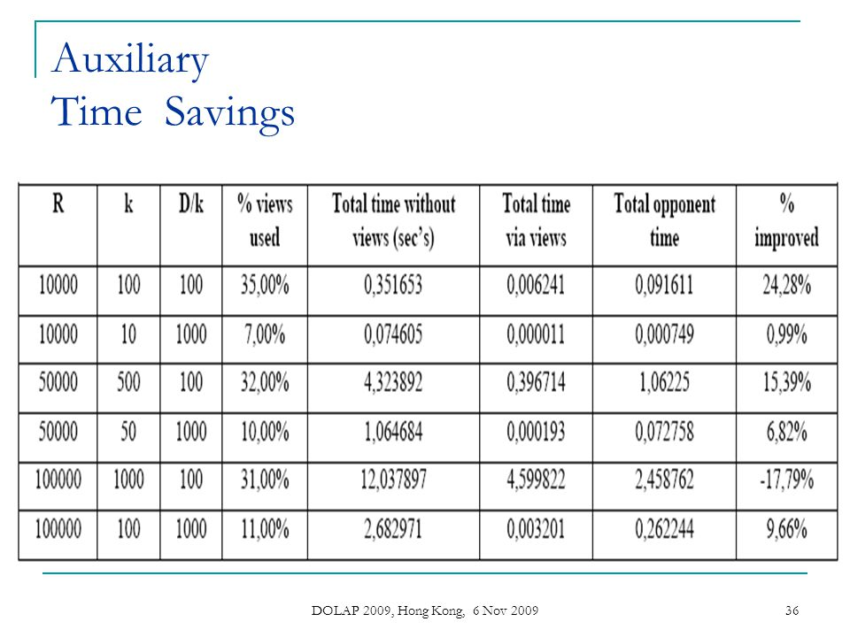 Auxiliary Time Savings