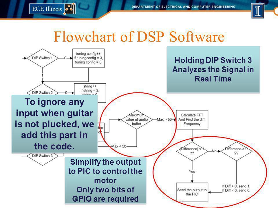 Flowchart of DSP Software