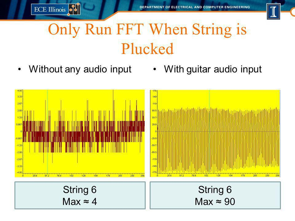 Only Run FFT When String is Plucked