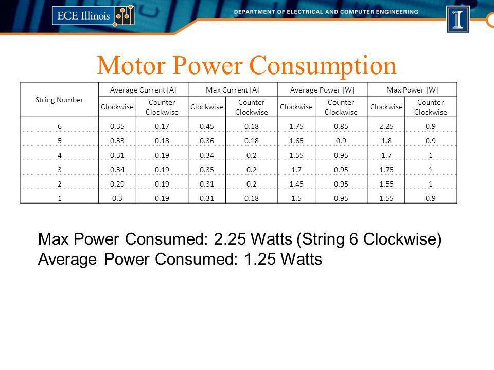 Motor Power Consumption