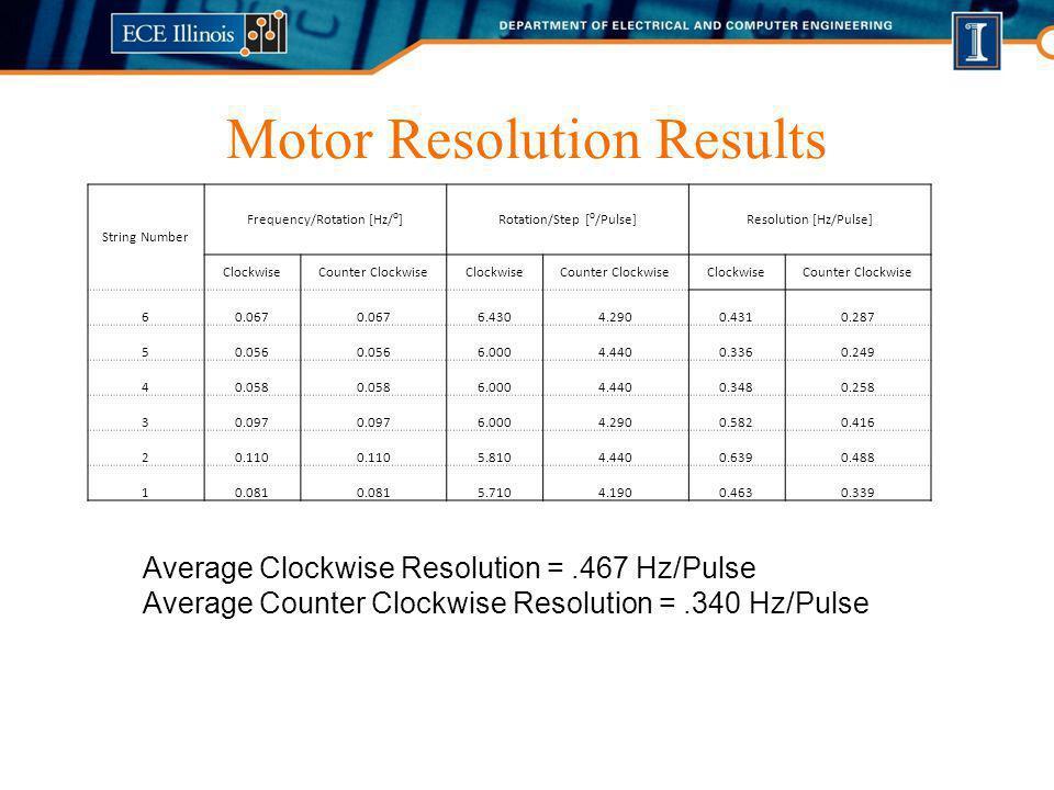 Motor Resolution Results