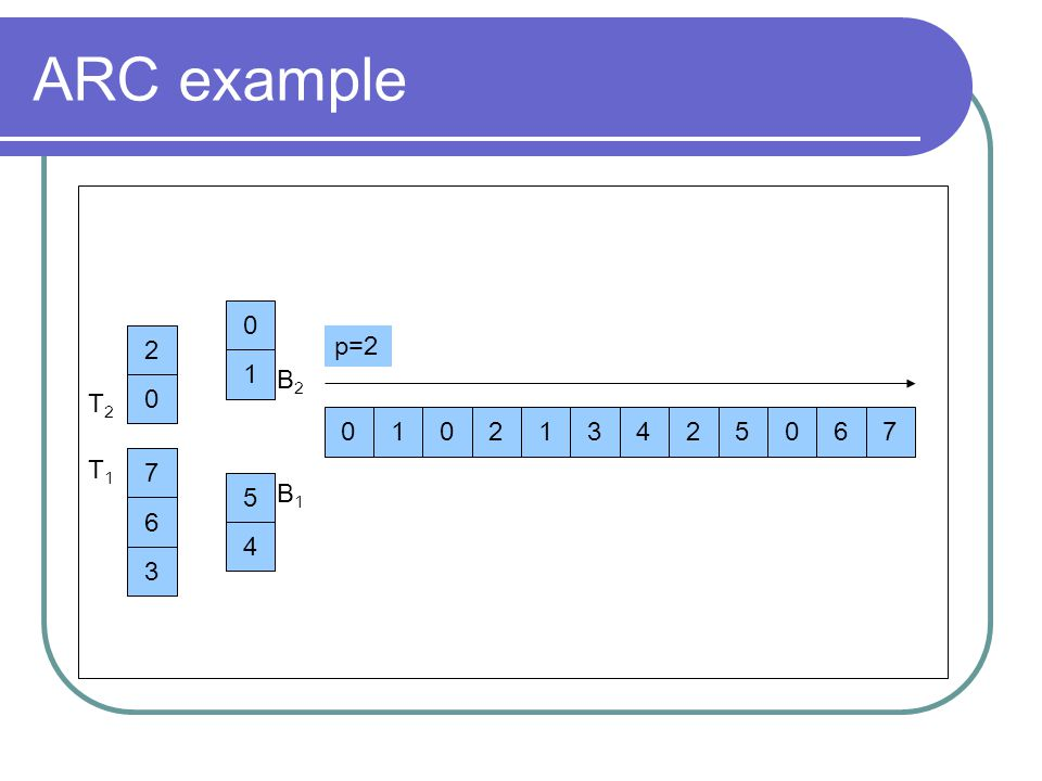 ARC example 2. 1. p=2. p=2. p=3. 1. B2. 2. 1. T2. 1. 2. 1. 3. 4. 2. 5. 6. 7. T1.