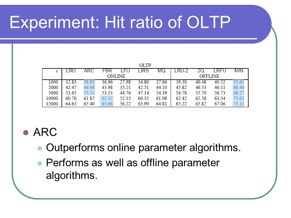 Experiment: Hit ratio of OLTP