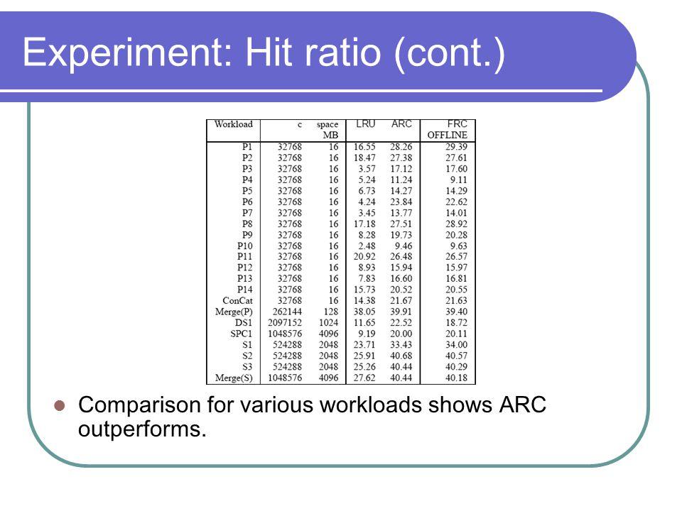Experiment: Hit ratio (cont.)