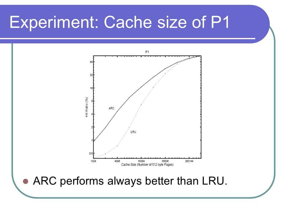 Experiment: Cache size of P1