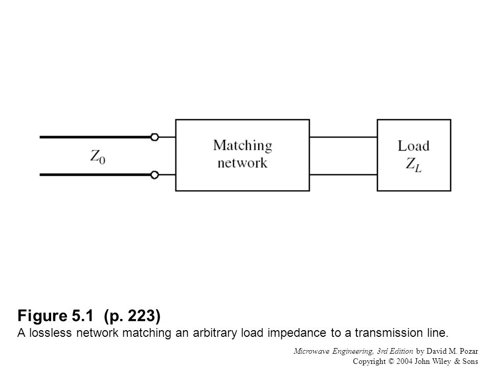 Figure 5.1 (p. 223) A lossless network matching an arbitrary load impedance to a transmission line.