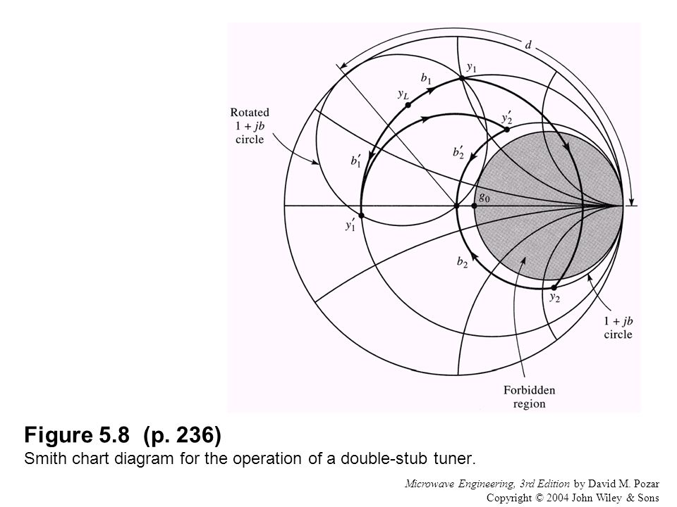 Figure 5.8 (p. 236) Smith chart diagram for the operation of a double-stub tuner.