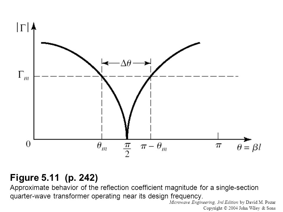 Figure 5.11 (p. 242) Approximate behavior of the reflection coefficient magnitude for a single-section quarter-wave transformer operating near its design frequency.