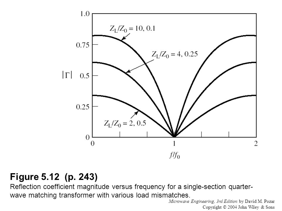 Figure 5.12 (p. 243) Reflection coefficient magnitude versus frequency for a single-section quarter-wave matching transformer with various load mismatches.