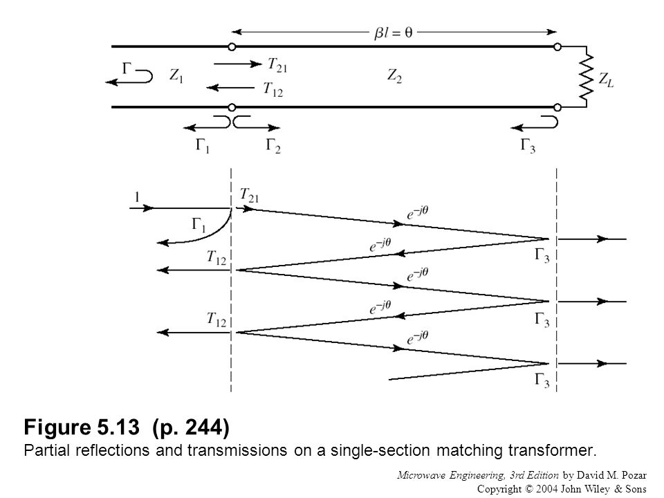 Figure 5.13 (p. 244) Partial reflections and transmissions on a single-section matching transformer.