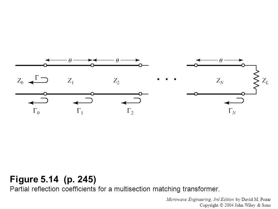 Figure 5.14 (p. 245) Partial reflection coefficients for a multisection matching transformer.