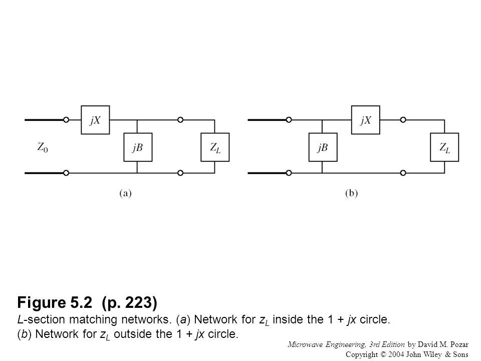 Figure 5. 2 (p. 223) L-section matching networks