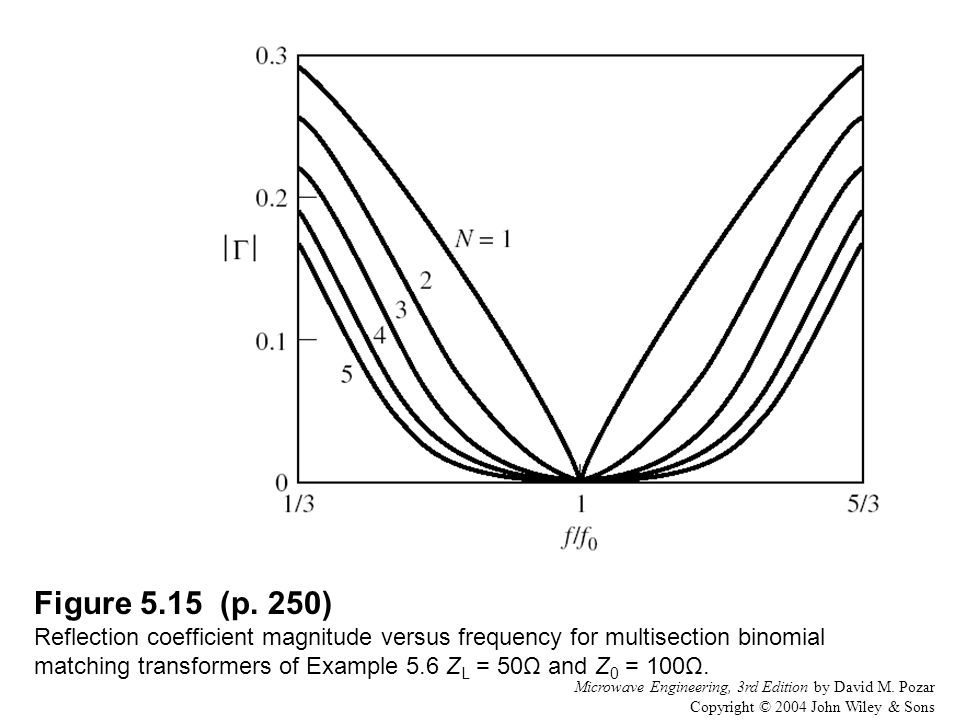Figure 5.15 (p. 250) Reflection coefficient magnitude versus frequency for multisection binomial matching transformers of Example 5.6 ZL = 50Ω and Z0 = 100Ω.