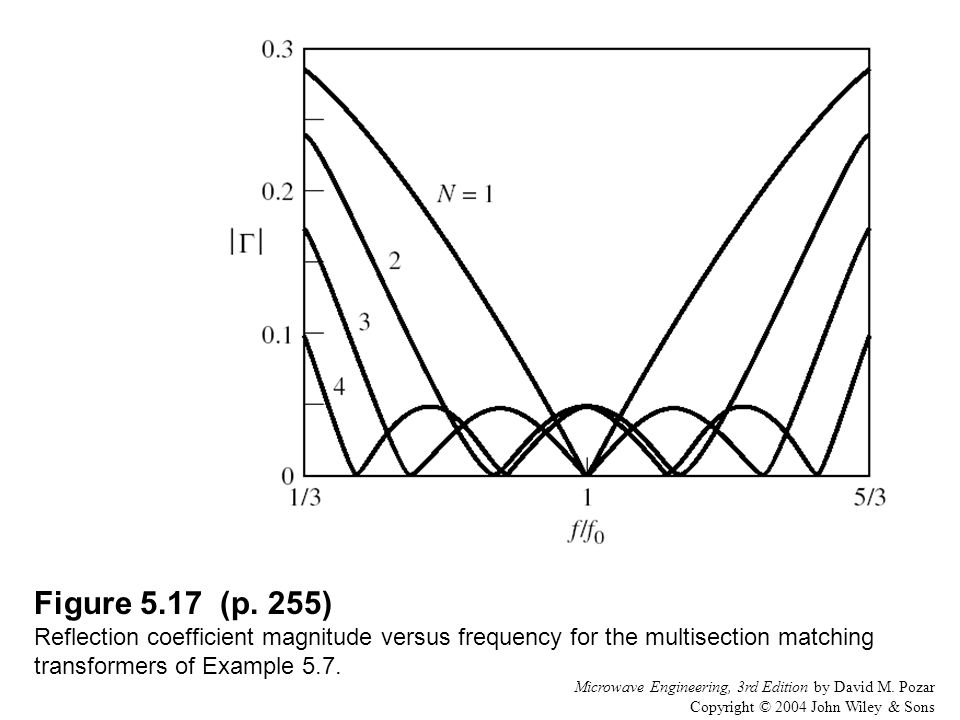Figure 5.17 (p. 255) Reflection coefficient magnitude versus frequency for the multisection matching transformers of Example 5.7.