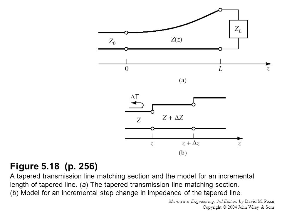 Figure 5.18 (p. 256) A tapered transmission line matching section and the model for an incremental length of tapered line. (a) The tapered transmission line matching section. (b) Model for an incremental step change in impedance of the tapered line.