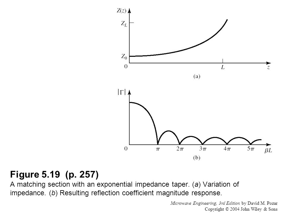 Figure 5.19 (p. 257) A matching section with an exponential impedance taper. (a) Variation of impedance. (b) Resulting reflection coefficient magnitude response.