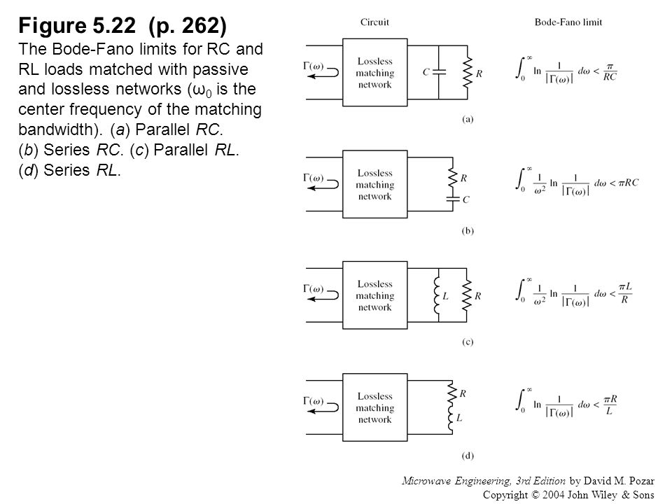 Figure 5.22 (p. 262) The Bode-Fano limits for RC and RL loads matched with passive and lossless networks (ω0 is the center frequency of the matching bandwidth). (a) Parallel RC. (b) Series RC. (c) Parallel RL. (d) Series RL.