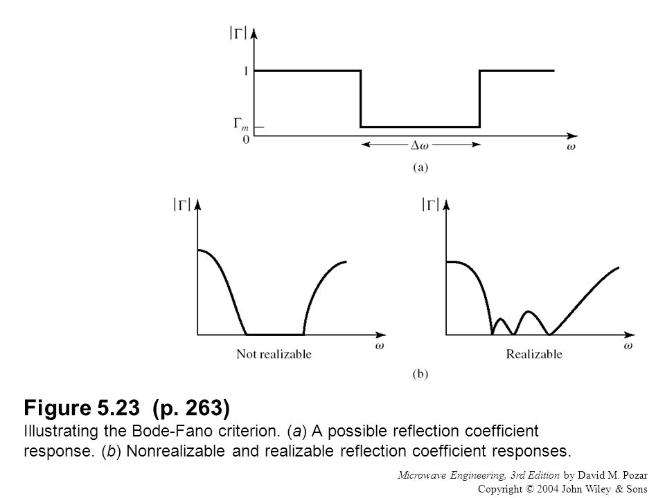 Figure 5. 23 (p. 263) Illustrating the Bode-Fano criterion