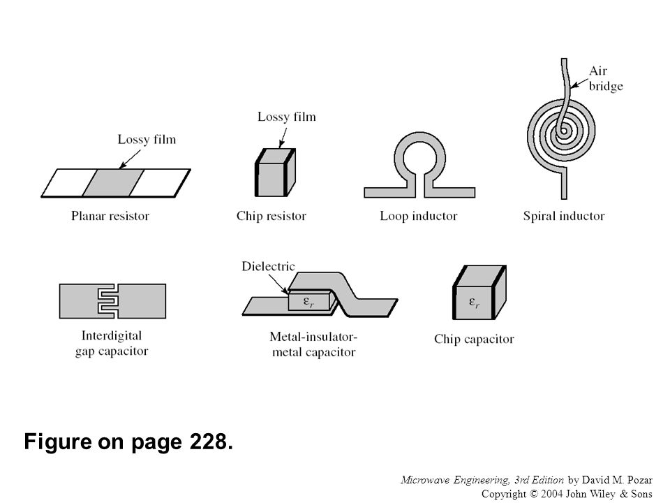 Figure on page 228. Microwave Engineering, 3rd Edition by David M.