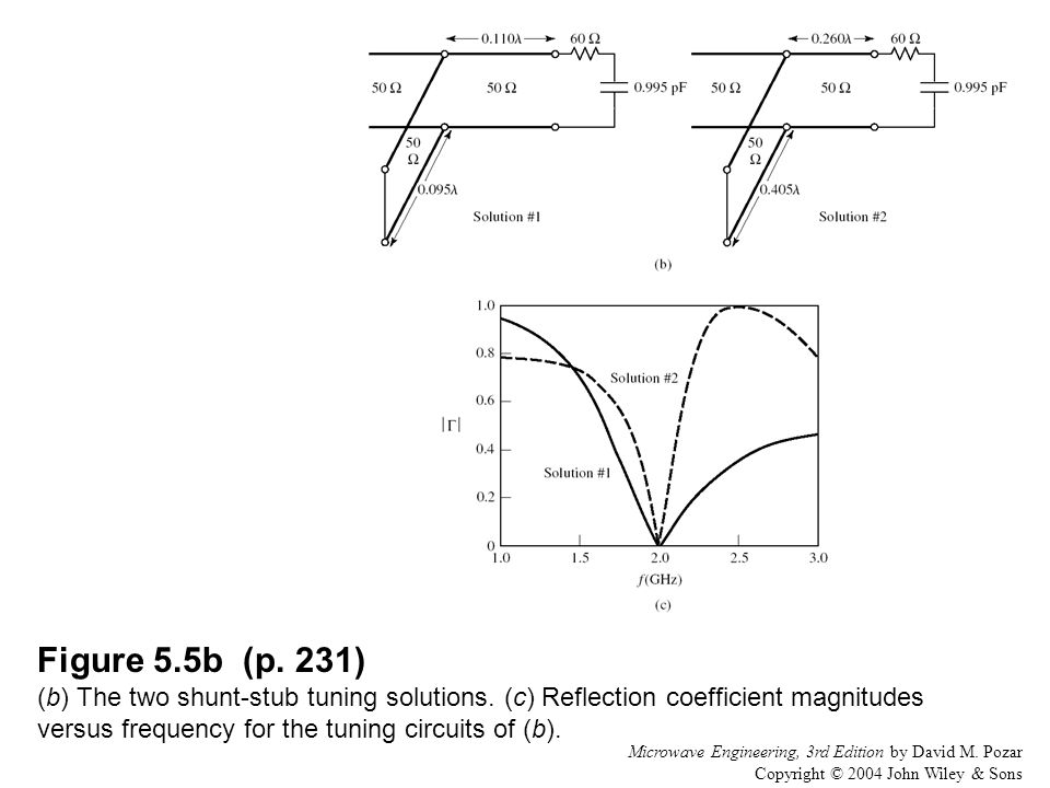 Figure 5. 5b (p. 231) (b) The two shunt-stub tuning solutions