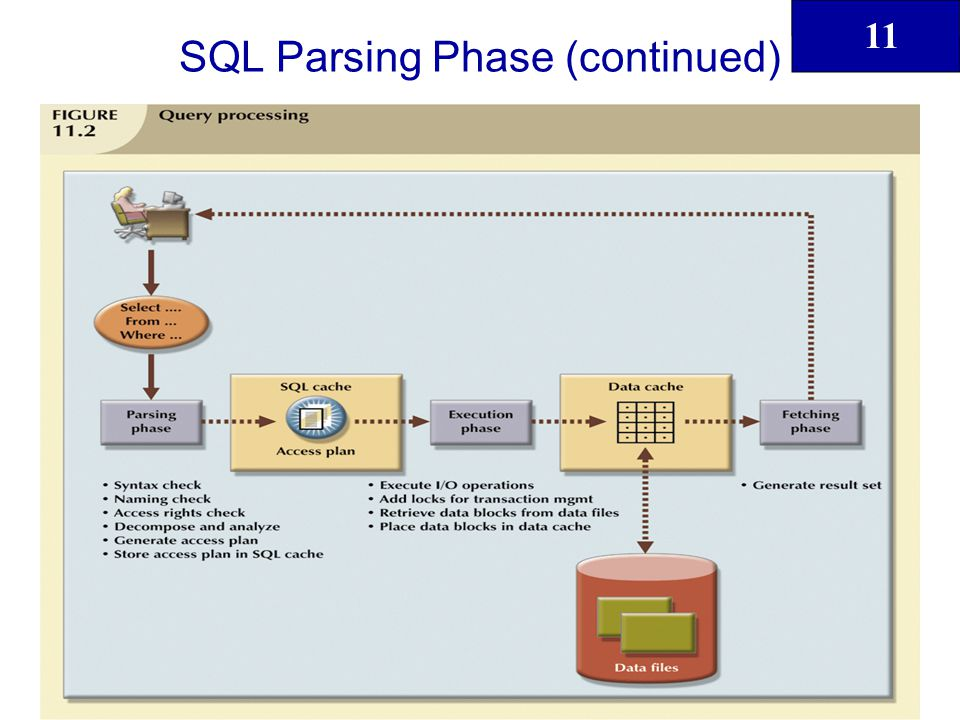 SQL Parsing Phase (continued)