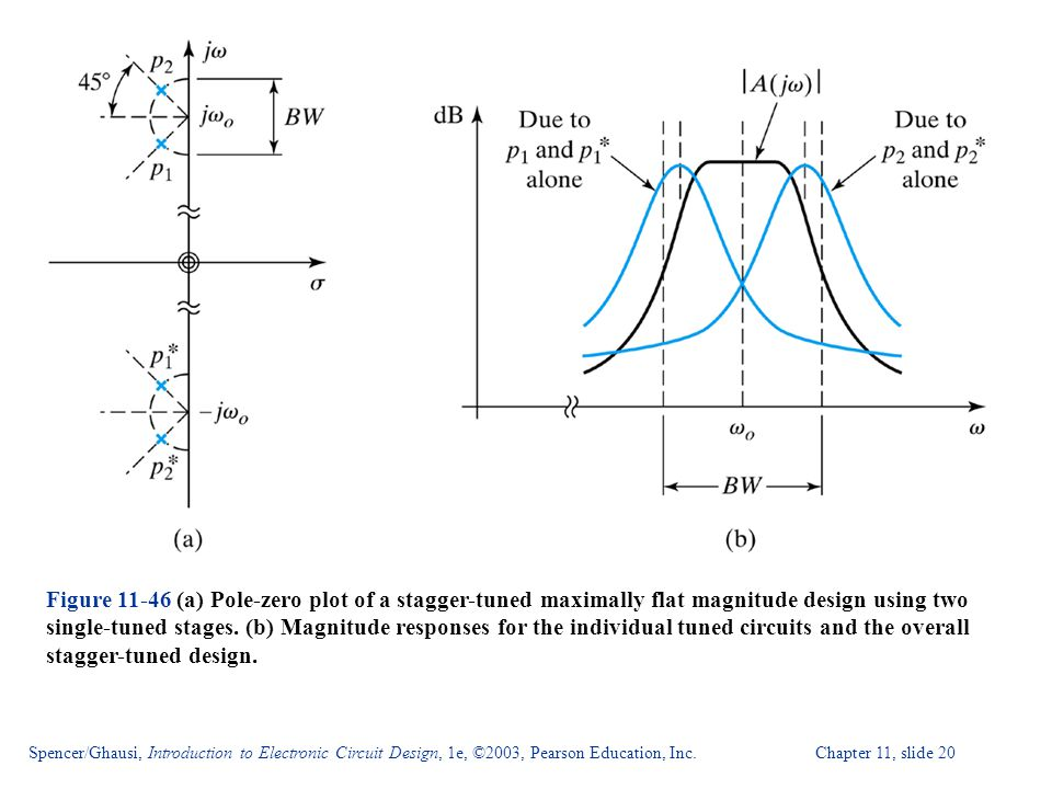 Figure 11-46 (a) Pole-zero plot of a stagger-tuned maximally flat magnitude design using two single-tuned stages. (b) Magnitude responses for the individual tuned circuits and the overall stagger-tuned design.