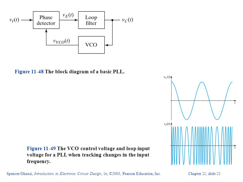 Figure The block diagram of a basic PLL.
