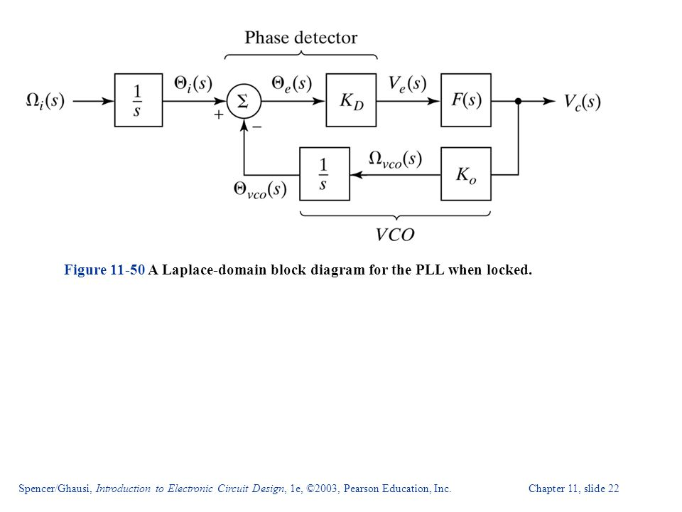 Figure A Laplace-domain block diagram for the PLL when locked.