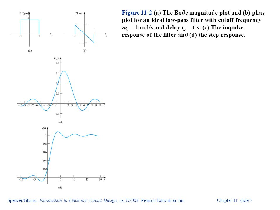 Figure 11-2 (a) The Bode magnitude plot and (b) phas plot for an ideal low-pass filter with cutoff frequency wc = 1 rad/s and delay tp = 1 s. (c) The impulse response of the filter and (d) the step response.